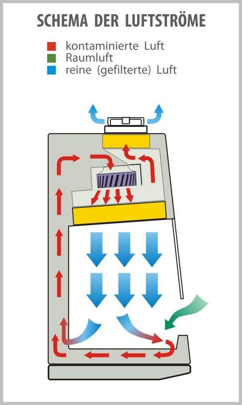 Mikrobiologische Sicherheitswerkbank Klasse 2 - BMB-II-Laminar-S-1.2 | Schema der Luftströme