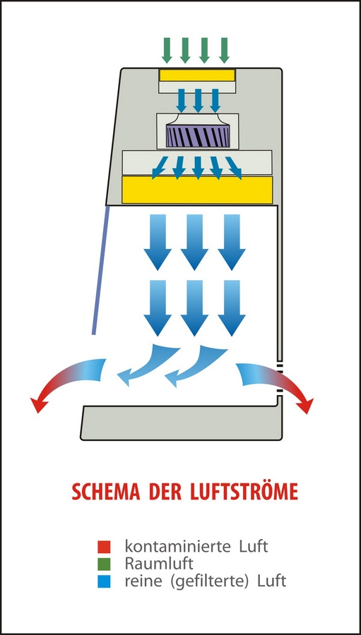 Laminar Flow Werkbank   Schema der Luftströme   Laminar Flow System